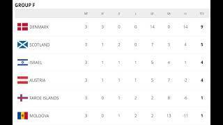 Результаты матчей третьего тура европейского отбора на ЧМ-2022.
