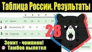 Подводим итоги 28 тура чемпионата России по футболу (РПЛ). Результаты, расписание, таблица.