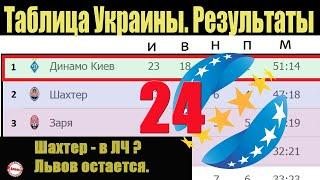 Подводим итоги 24 тура чемпионат Украины (УПЛ). Результаты, таблица и расписание
