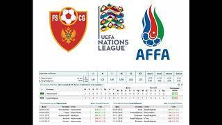 Черногория - Азербайджан, прогноз 10 октября (Лига наций, 3 тур)