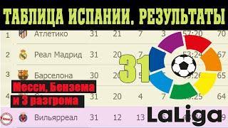 Подводим итоги 31 тура Чемпионат Испании  (Ла Лига). Результаты, таблица и расписание.