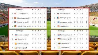 Чемпионат Европы по футболу 2020 (Евро U21). 1 тур. Результаты групп А,В. Таблица и расписание
