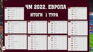 Букмекеры рассказали, кто выиграет группу. Итоги 1 тура отбора на чемпионат мира по футболу 2022.