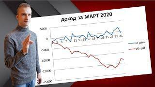 Статистика ставок за МАРТ 2020