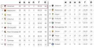 Футбол. Чемпионат Испании  (Ла Лига) 29 тур. Результаты, таблица и расписание.