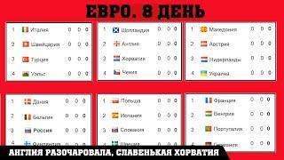 Чемпионата Европы по футболу (EURO 2020). 2 тур. Таблицы. Результаты. Расписание. Англия удивила