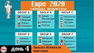 Чемпионата Европы по футболу 2020. День 4. Таблицы. Результаты. Расписание.
