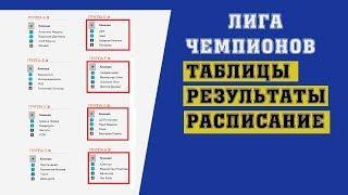 Футбол. Лига Чемпионов 2018-2019. 2 тур. Группы E. F. G. H. Результаты. Расписание. Таблицы.