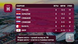 Сборная России по футболу: расписание отборочных игр ЧМ-2022, где смотреть матч Россия – Кипр