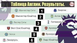 Чемпионат Англии по футболу. Результаты 26 тур. Таблица, расписание.