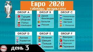 Чемпионата Европы по футболу 2020. День 3. Таблицы. Результаты. Расписание.