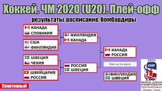 Чемпионат мира по хоккею 2020 (U20). Россия - Канада в финале. Результаты 1 /2 плей-офф. Расписание.