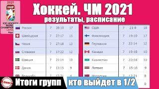 ЧМ по хоккею 2021. Итоги групп. Кто пройдет в ½ финала. Расписание.