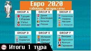 Чемпионата Европы по футболу (EURO 2020). День 5. Таблицы. Результаты. Расписание.