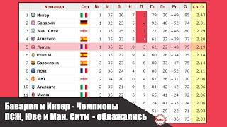 Обзор чемпионата Италии, Испании, Англии, Франции, Германии. Футбол. Таблица.