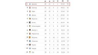 Чемпионат Украины по футболу. (УПЛ) 20 тур. Результаты, таблица, расписание
