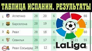 Футбол. Чемпионат Испании  (Ла Лига) 28 тур. Результаты, таблица и расписание.