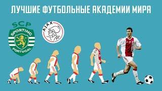 Лучшие футбольные академии /АНАТОМИЯ ФУТБОЛА