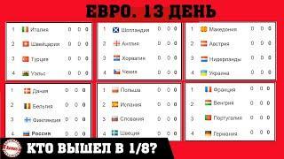 Чемпионата Европы по футболу (EURO 2020). 13 день. Кто вышел в 1/8  Таблицы. Результаты. Расписание
