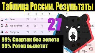Подводим итоги 27 тура чемпионата России по футболу (РПЛ). Результаты, расписание, таблица.