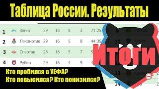 Подводим итоги 30 тура чемпионата России по футболу (РПЛ). Результаты, таблица.